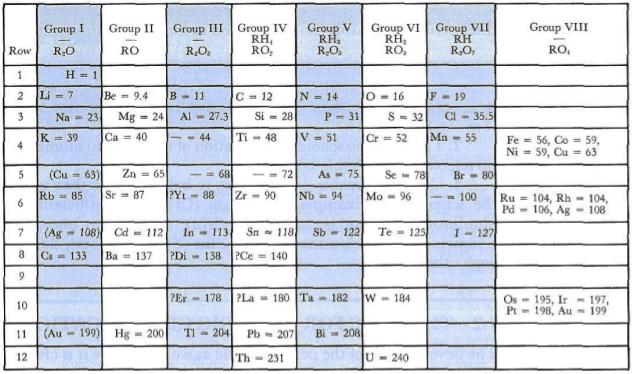 Cách học thuộc nguyên tử: Bài ca ký hiệu hóa học